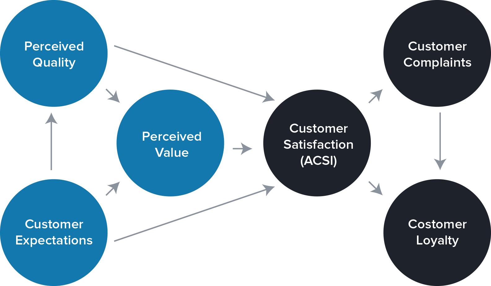 CX Index | Customer journeys | General Question Index